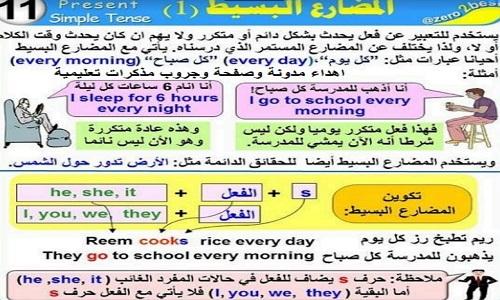 جميع قواعد اللغه الانجليزيه بطريقه مبسطه Pdf